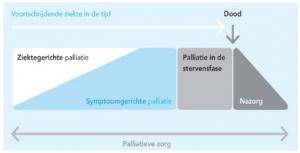 Spectrum palliatieve zorg